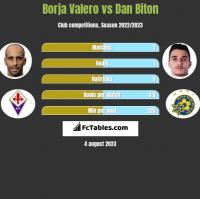 Borja Valero vs Dan Biton h2h player stats