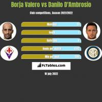 Borja Valero vs Danilo D'Ambrosio h2h player stats