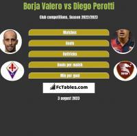 Borja Valero vs Diego Perotti h2h player stats