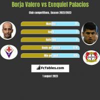 Borja Valero vs Exequiel Palacios h2h player stats