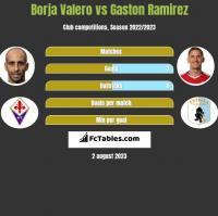 Borja Valero vs Gaston Ramirez h2h player stats