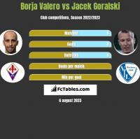 Borja Valero vs Jacek Góralski h2h player stats
