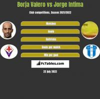 Borja Valero vs Jorge Intima h2h player stats