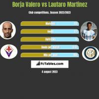 Borja Valero vs Lautaro Martinez h2h player stats