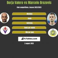 Borja Valero vs Marcelo Brozovic h2h player stats