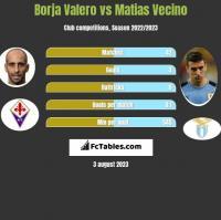 Borja Valero vs Matias Vecino h2h player stats