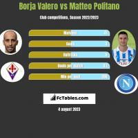 Borja Valero vs Matteo Politano h2h player stats