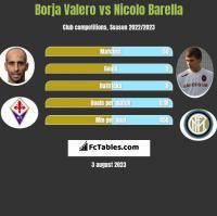 Borja Valero vs Nicolo Barella h2h player stats