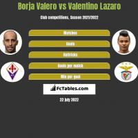 Borja Valero vs Valentino Lazaro h2h player stats