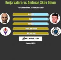 Borja Valero vs Andreas Skov Olsen h2h player stats