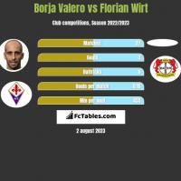Borja Valero vs Florian Wirt h2h player stats