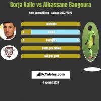 Borja Valle vs Alhassane Bangoura h2h player stats