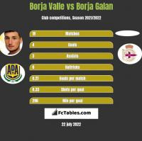 Borja Valle vs Borja Galan h2h player stats