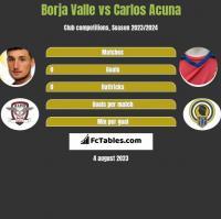 Borja Valle vs Carlos Acuna h2h player stats