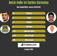 Borja Valle vs Carlos Carmona h2h player stats