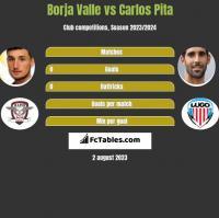 Borja Valle vs Carlos Pita h2h player stats