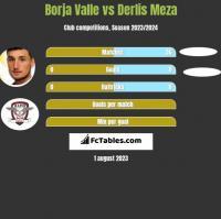 Borja Valle vs Derlis Meza h2h player stats