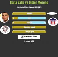 Borja Valle vs Didier Moreno h2h player stats