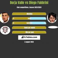 Borja Valle vs Diego Fabbrini h2h player stats