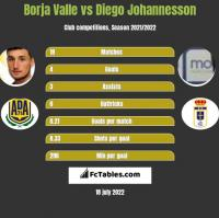 Borja Valle vs Diego Johannesson h2h player stats