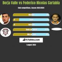 Borja Valle vs Federico Nicolas Cartabia h2h player stats