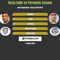 Borja Valle vs Fernando Seoane h2h player stats