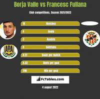 Borja Valle vs Francesc Fullana h2h player stats