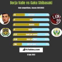 Borja Valle vs Gaku Shibasaki h2h player stats