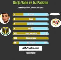 Borja Valle vs Isi Palazon h2h player stats