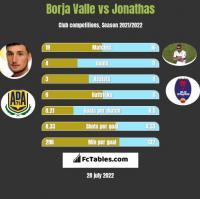 Borja Valle vs Jonathas h2h player stats