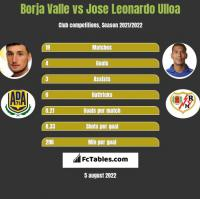 Borja Valle vs Jose Leonardo Ulloa h2h player stats