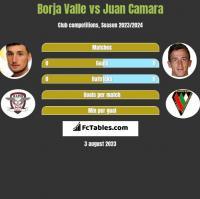 Borja Valle vs Juan Camara h2h player stats