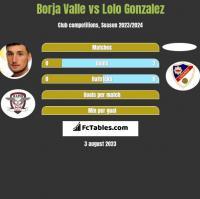 Borja Valle vs Lolo Gonzalez h2h player stats