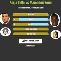 Borja Valle vs Mamadou Kone h2h player stats