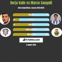 Borja Valle vs Marco Sangalli h2h player stats