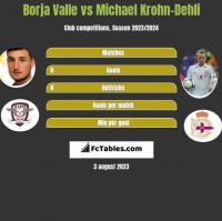 Borja Valle vs Michael Krohn-Dehli h2h player stats