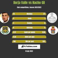 Borja Valle vs Nacho Gil h2h player stats