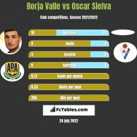 Borja Valle vs Oscar Sielva h2h player stats