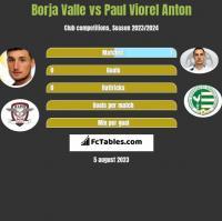 Borja Valle vs Paul Viorel Anton h2h player stats