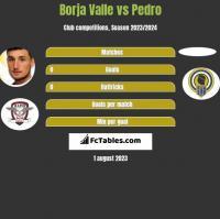 Borja Valle vs Pedro h2h player stats