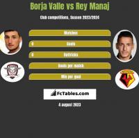 Borja Valle vs Rey Manaj h2h player stats