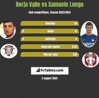Borja Valle vs Samuele Longo h2h player stats