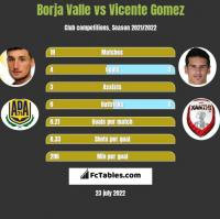 Borja Valle vs Vicente Gomez h2h player stats