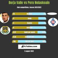 Borja Valle vs Peru Nolaskoain h2h player stats
