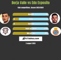 Borja Valle vs Edu Exposito h2h player stats