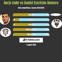 Borja Valle vs Daniel Escriche Romero h2h player stats