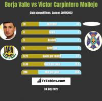 Borja Valle vs Victor Carpintero Mollejo h2h player stats