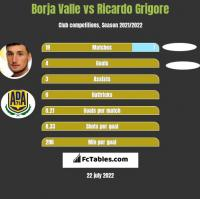 Borja Valle vs Ricardo Grigore h2h player stats