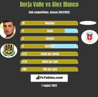 Borja Valle vs Alex Blanco h2h player stats