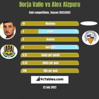 Borja Valle vs Alex Aizpuru h2h player stats